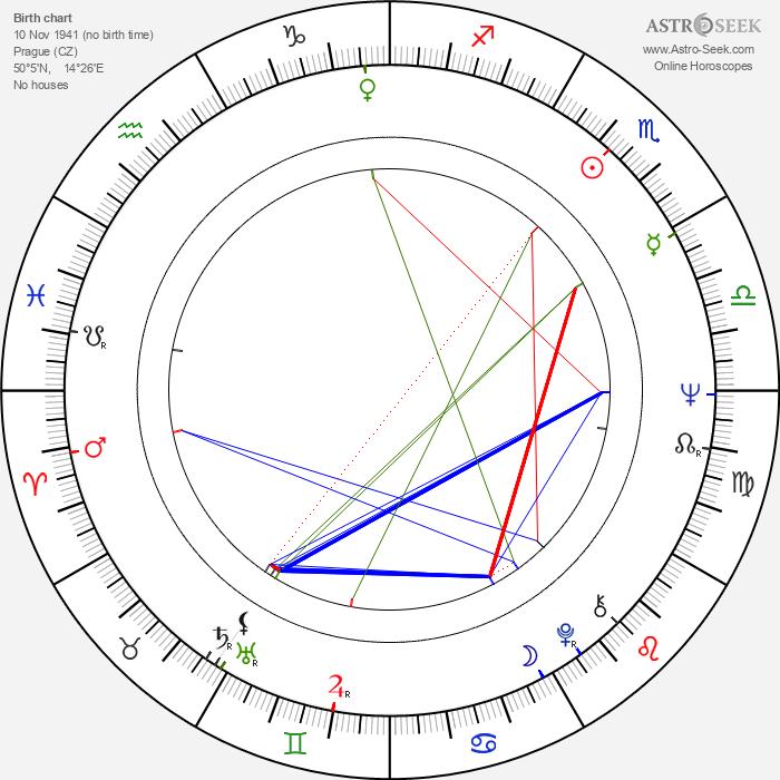 Milena Zahrynowská - Astrology Natal Birth Chart