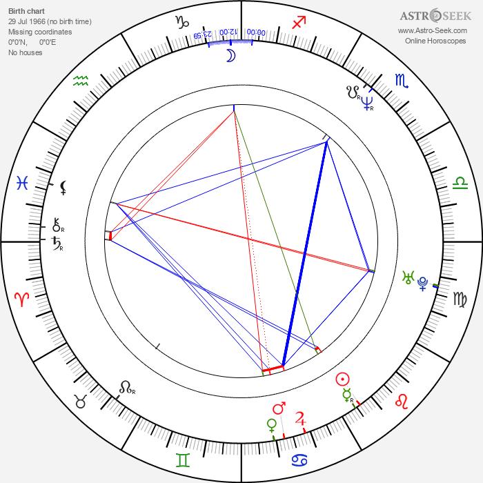 Miles Hunt - Astrology Natal Birth Chart