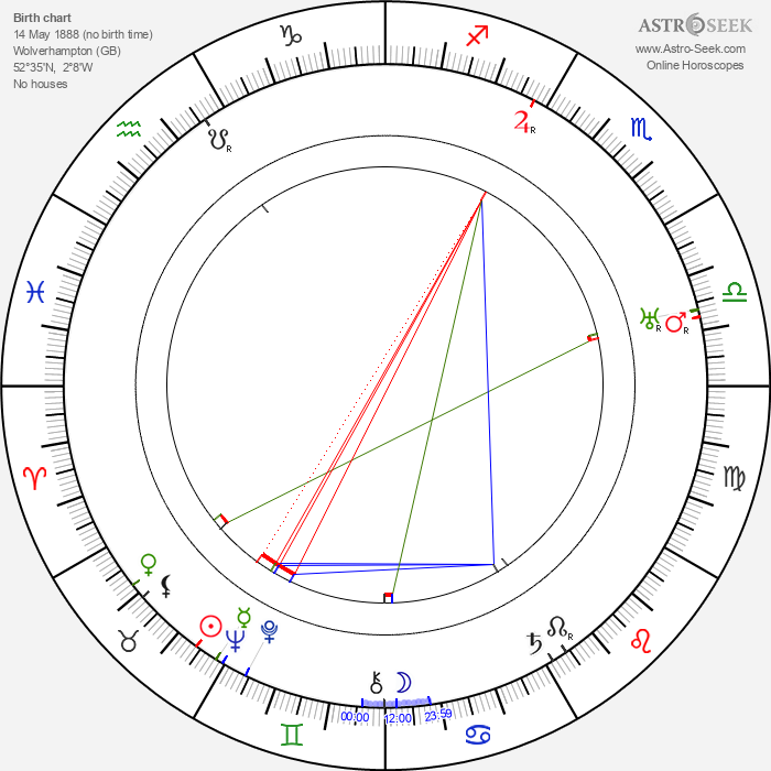 Miles Mander - Astrology Natal Birth Chart
