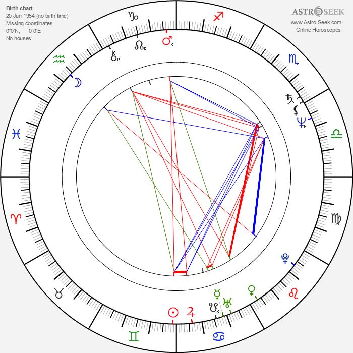 Miles O'Keeffe - Astrology Natal Birth Chart