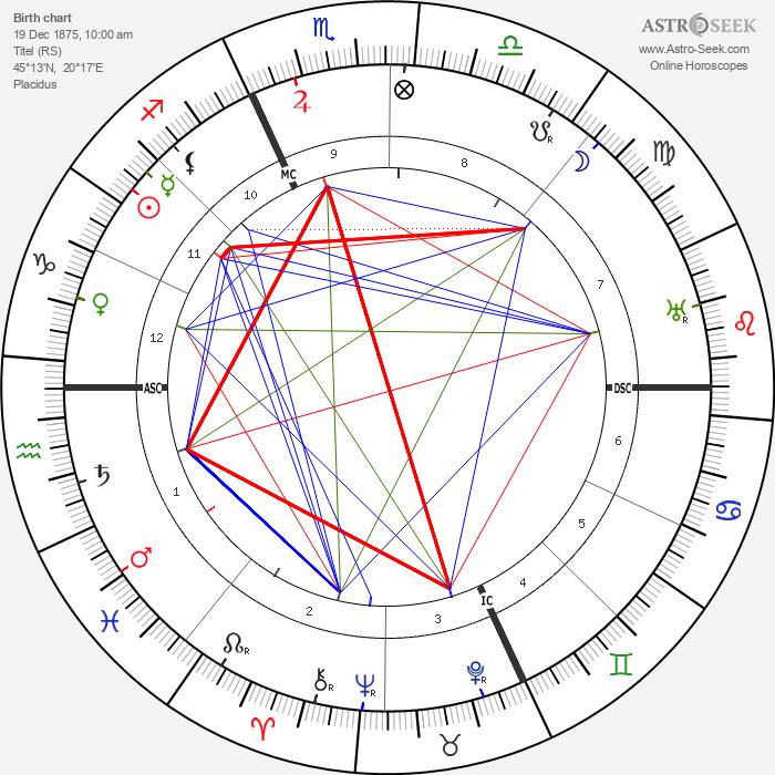 Mileva Marić - Astrology Natal Birth Chart