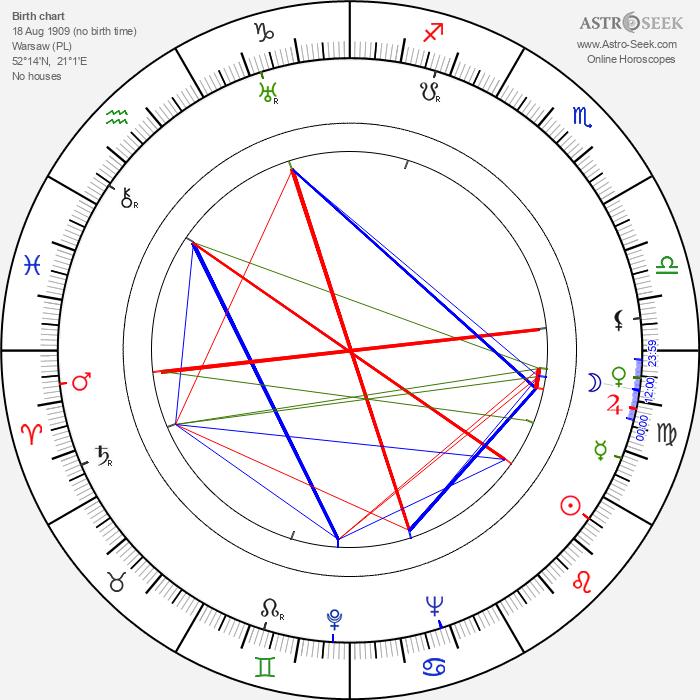 Miliza Korjus - Astrology Natal Birth Chart