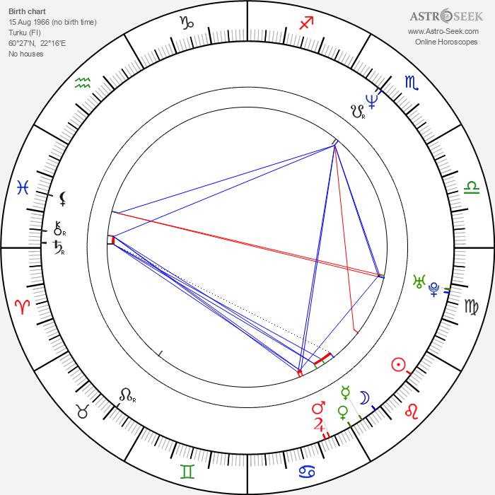 Milka Ahlroth - Astrology Natal Birth Chart