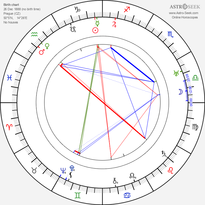 Milka Balek-Brodská - Astrology Natal Birth Chart