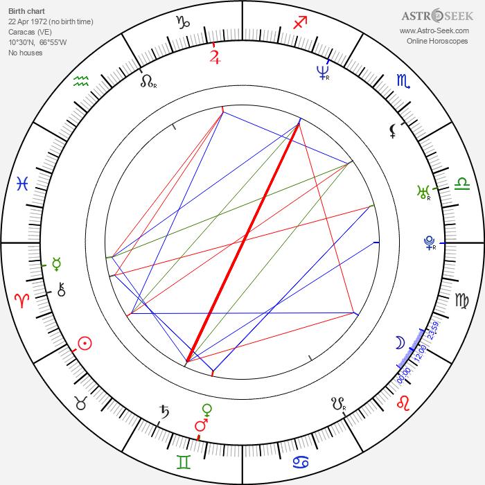 Milka Duno - Astrology Natal Birth Chart