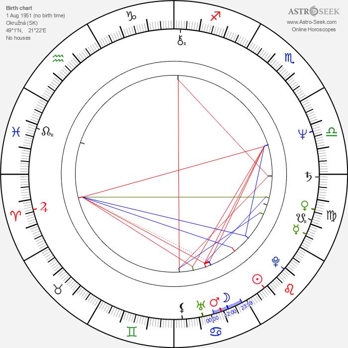 Milka Zimková - Astrology Natal Birth Chart