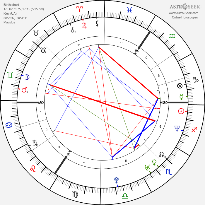 Milla Jovovich - Astrology Natal Birth Chart