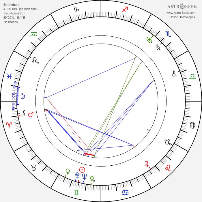 Millan Olsson - Astrology Natal Birth Chart