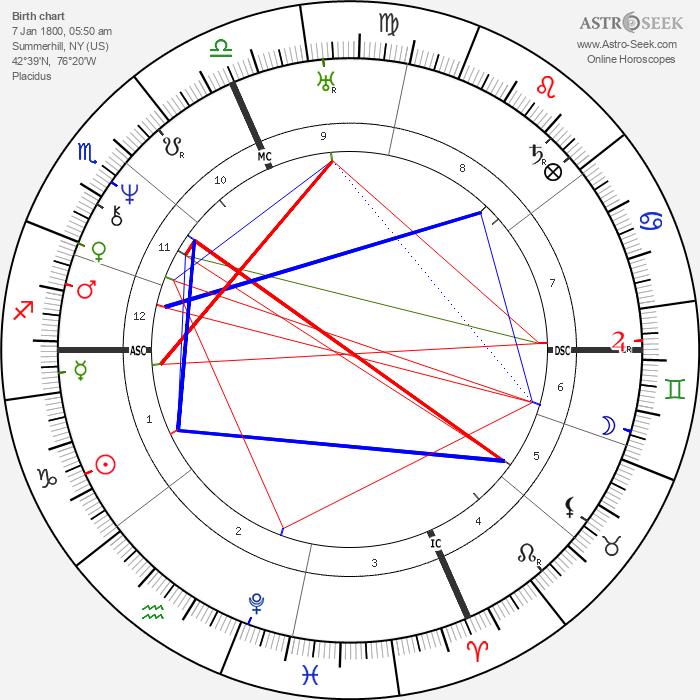 Millard Fillmore - Astrology Natal Birth Chart