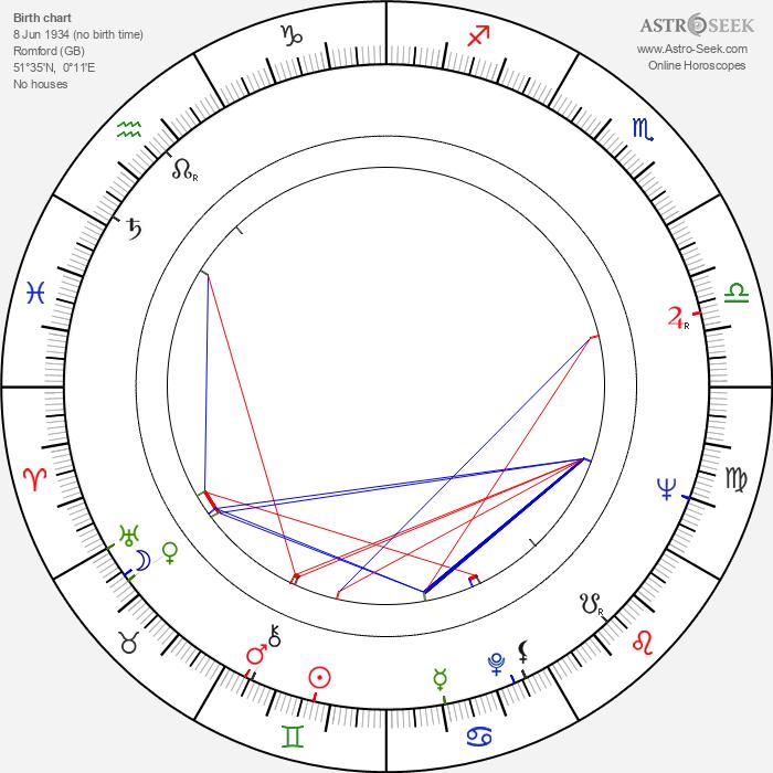 Millicent Martin - Astrology Natal Birth Chart