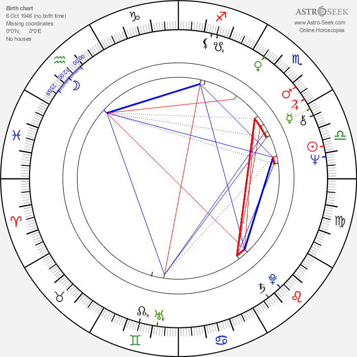 Millicent Small - Astrology Natal Birth Chart