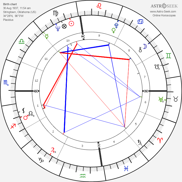 Millie Bradley - Astrology Natal Birth Chart