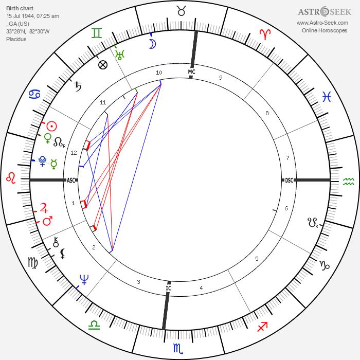 Millie Jackson - Astrology Natal Birth Chart