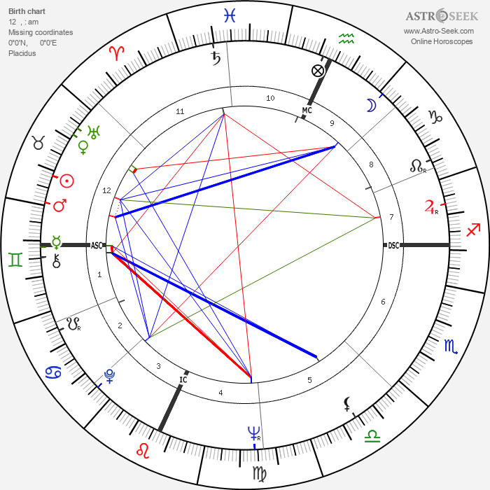 Millie Perkins - Astrology Natal Birth Chart