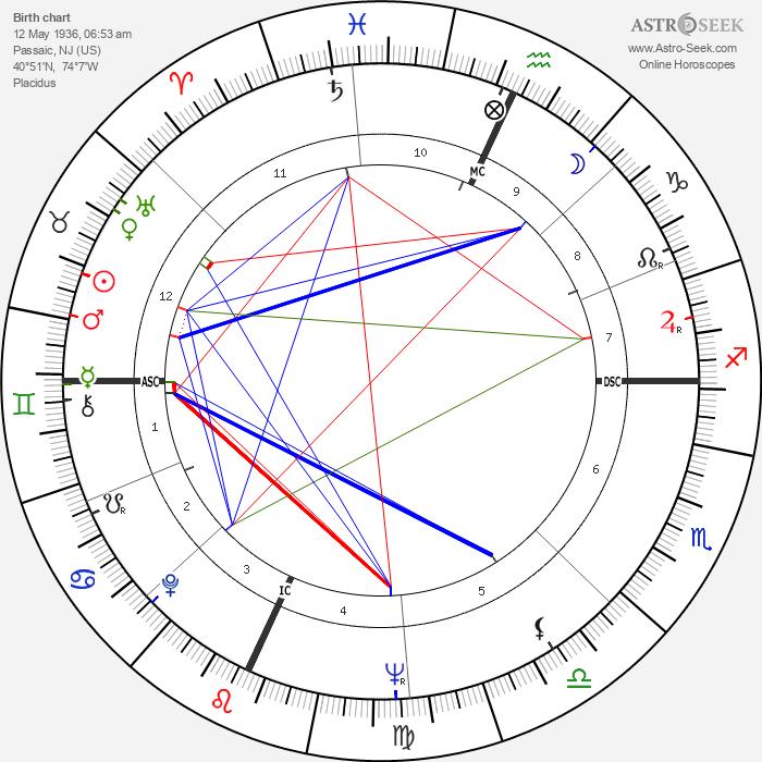 Millie Perkins - Astrology Natal Birth Chart