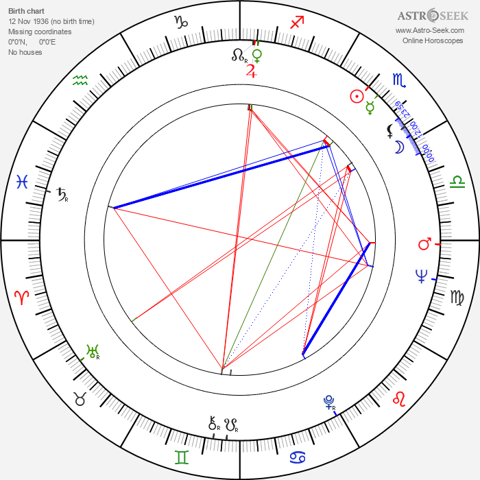 Mills Lane - Astrology Natal Birth Chart