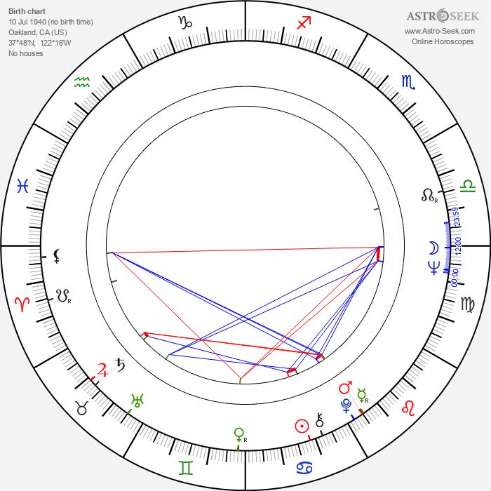 Mills Watson - Astrology Natal Birth Chart