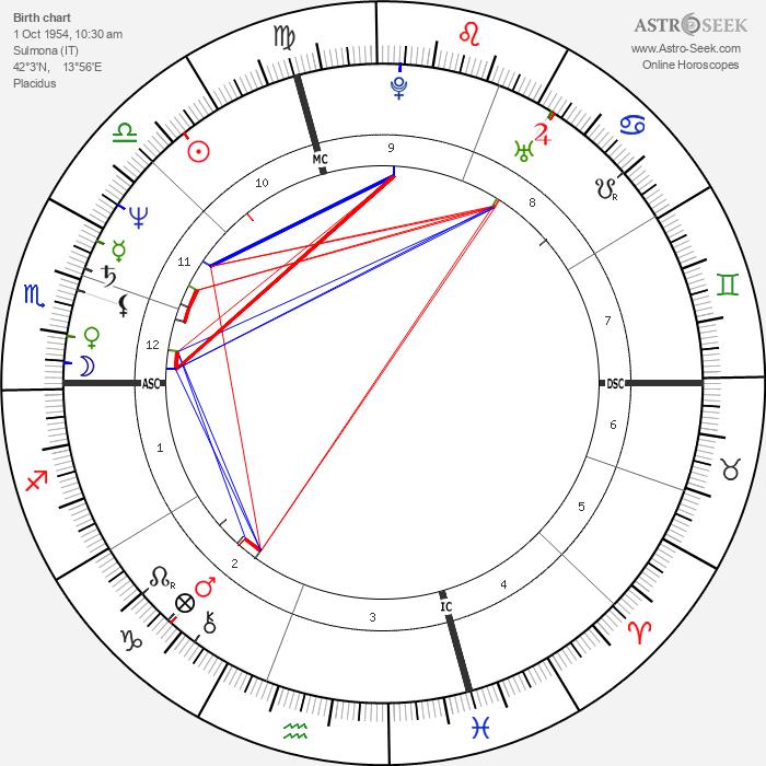 Milly Carlucci - Astrology Natal Birth Chart