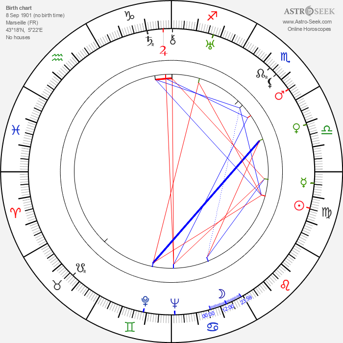 Milly Mathis - Astrology Natal Birth Chart