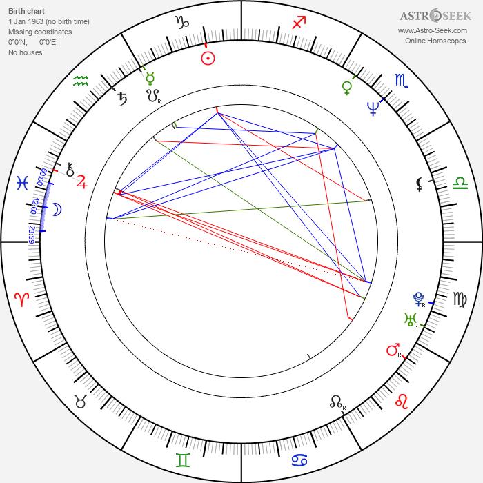 Milo Auckerman - Astrology Natal Birth Chart