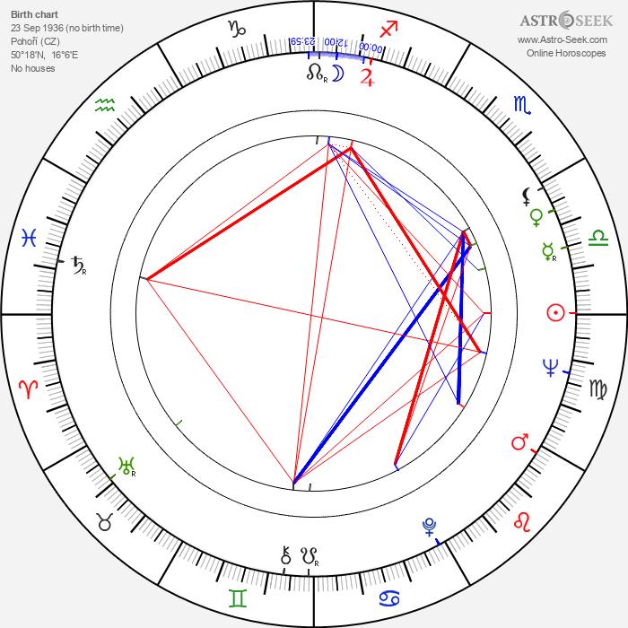 Miloň Čepelka - Astrology Natal Birth Chart