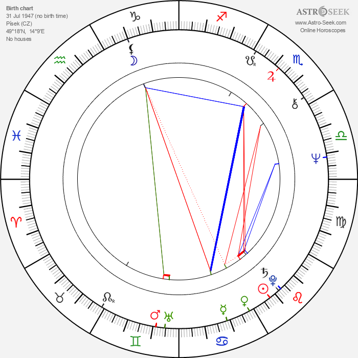 Miloň Terč - Astrology Natal Birth Chart