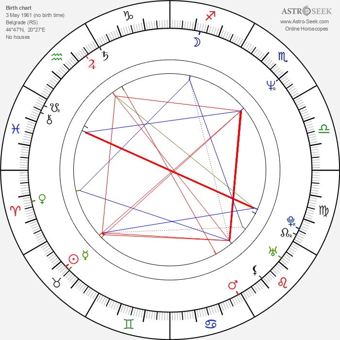 Milorad Mandić - Astrology Natal Birth Chart