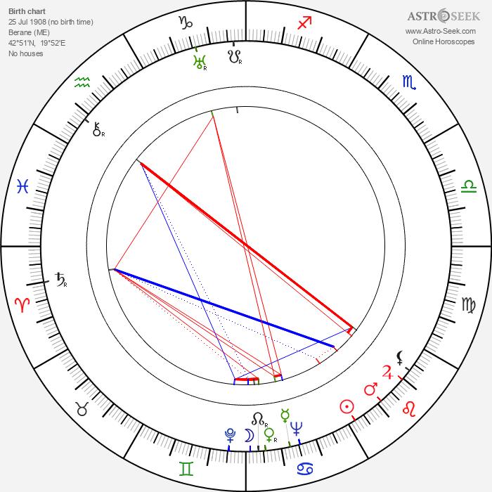 Milorad Spasojevic - Astrology Natal Birth Chart