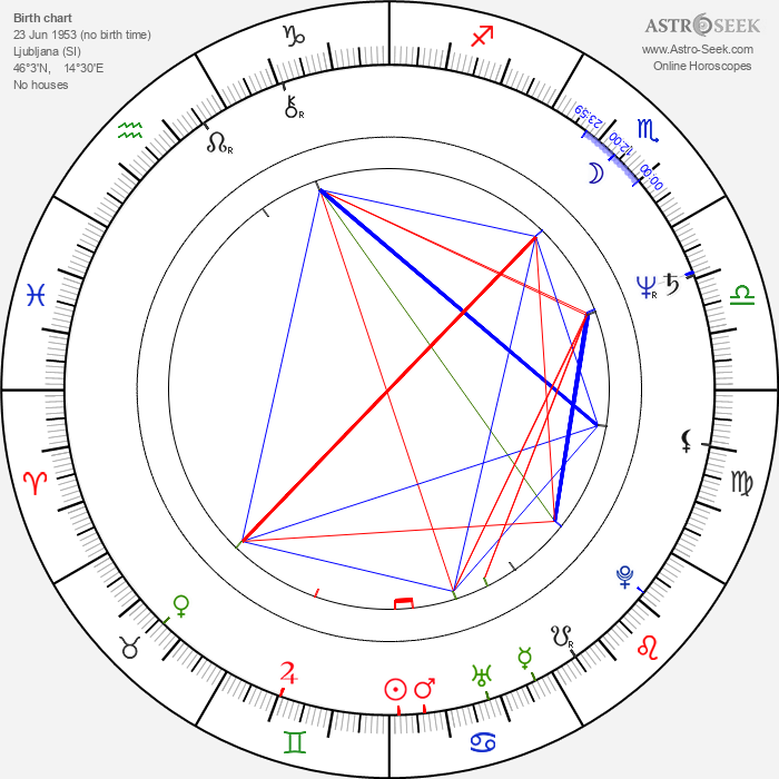 Milos Battelino - Astrology Natal Birth Chart
