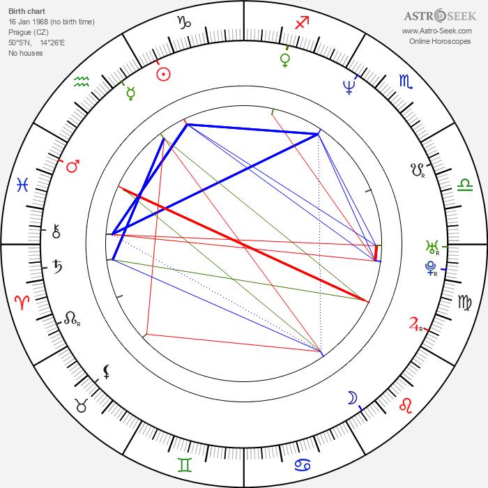 Miloš Bok - Astrology Natal Birth Chart