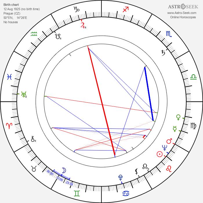 Miloš Čálek - Astrology Natal Birth Chart