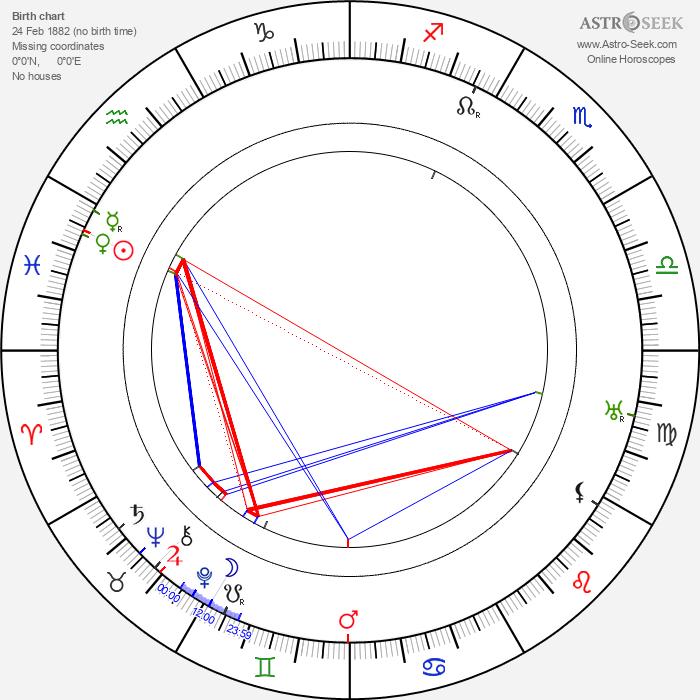Miloš Čtrnáctý - Astrology Natal Birth Chart