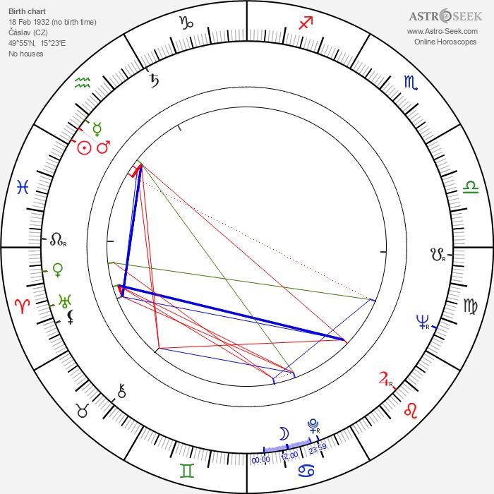 Miloš Forman - Astrology Natal Birth Chart