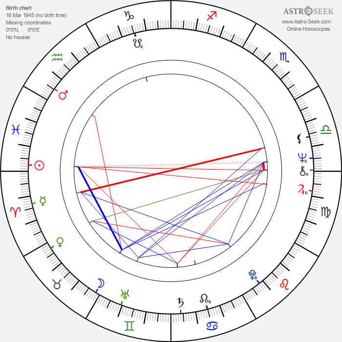 Miloš Frýba - Astrology Natal Birth Chart