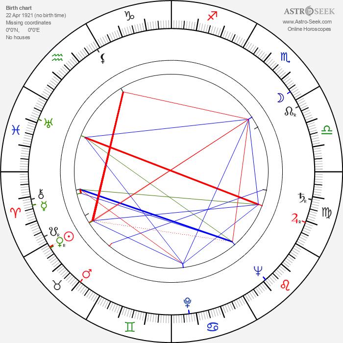Miloš Grossman - Astrology Natal Birth Chart