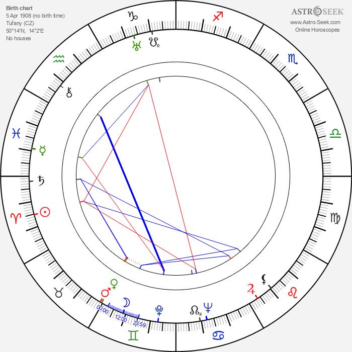 Miloš Hájek - Astrology Natal Birth Chart