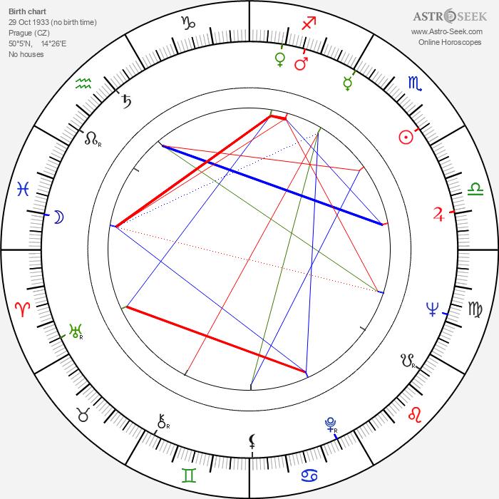 Miloš Hlavica - Astrology Natal Birth Chart