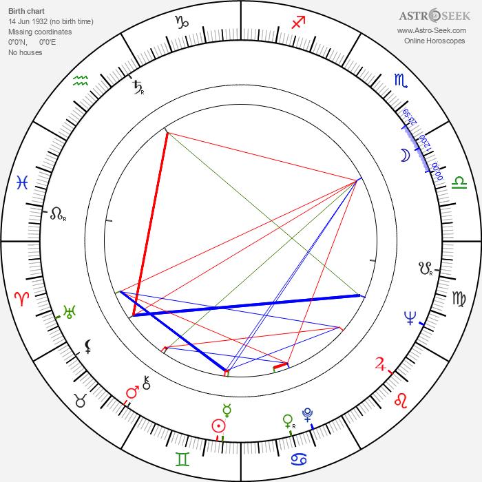 Miloš Horanský - Astrology Natal Birth Chart