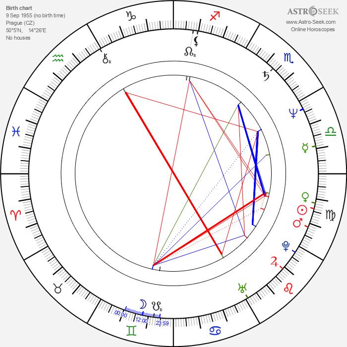 Miloš J. Kohout - Astrology Natal Birth Chart