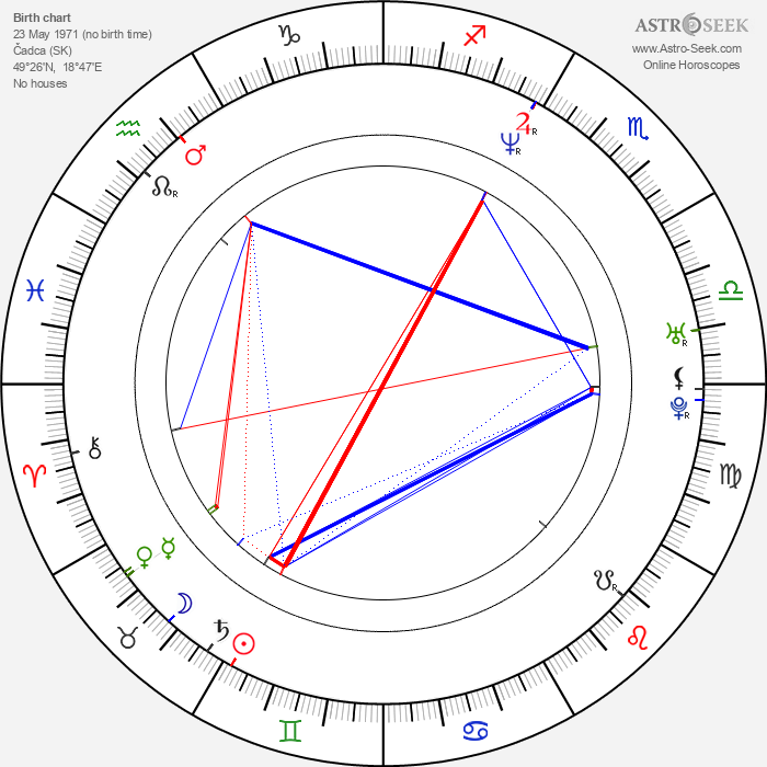 Miloš Jesenský - Astrology Natal Birth Chart