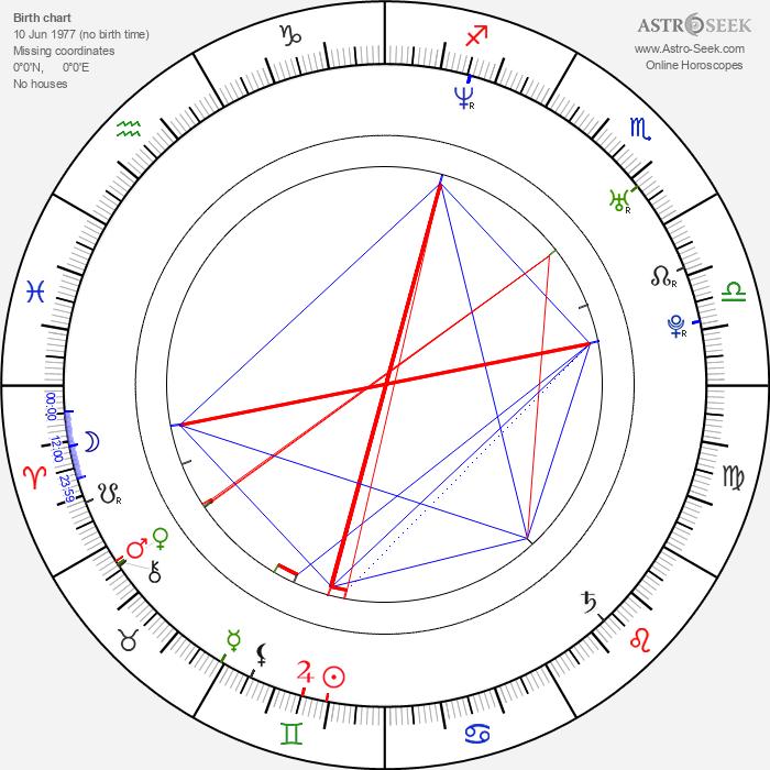 Miloš Jurač - Astrology Natal Birth Chart