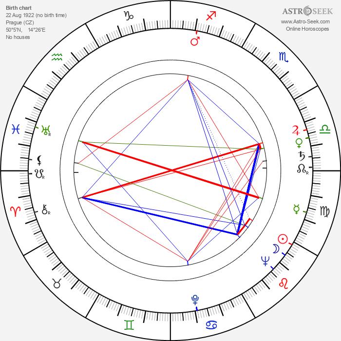 Miloš Kopecký - Astrology Natal Birth Chart