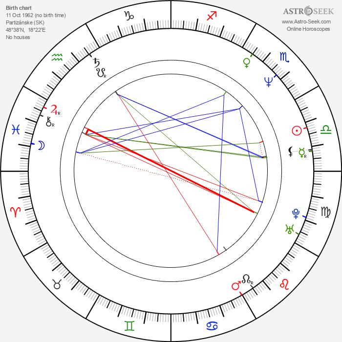Miloš Koterec - Astrology Natal Birth Chart