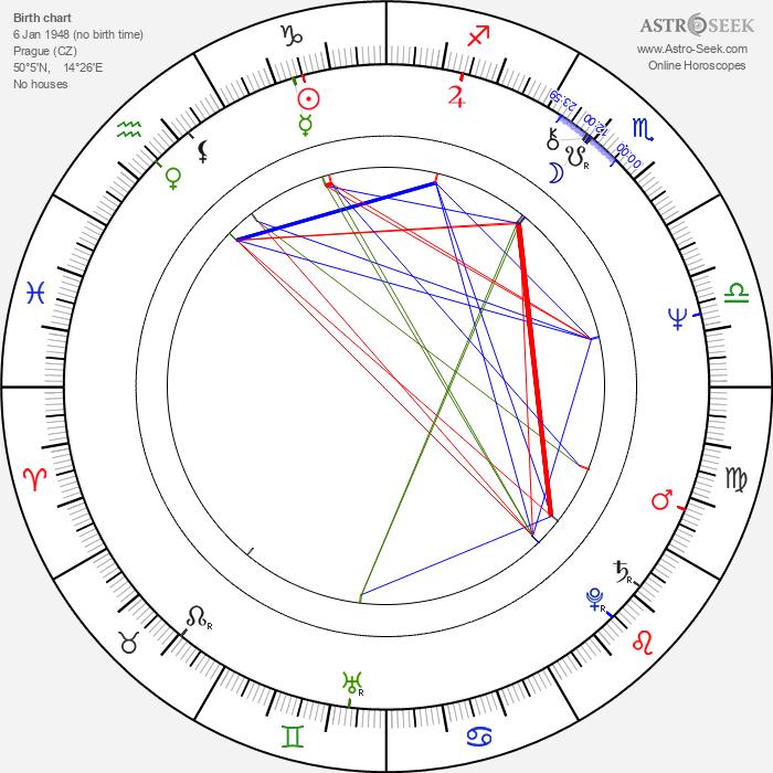 Miloš Kratochvíl - Astrology Natal Birth Chart