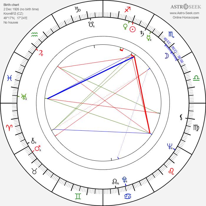 Miloš Macourek - Astrology Natal Birth Chart