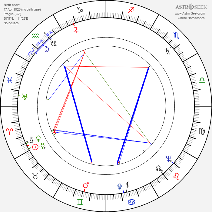 Miloš Nesvadba - Astrology Natal Birth Chart