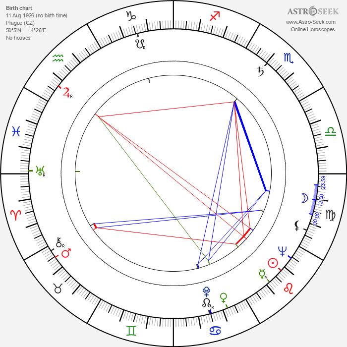 Miloš Noll - Astrology Natal Birth Chart