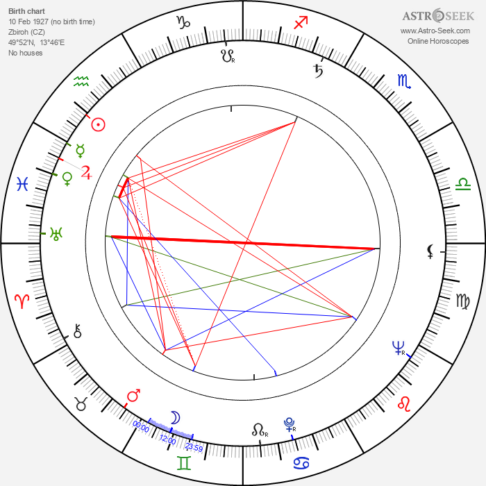 Miloš Preininger - Astrology Natal Birth Chart