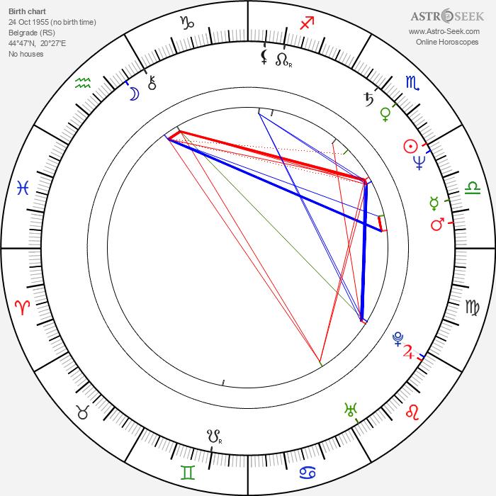 Milos Radovic - Astrology Natal Birth Chart
