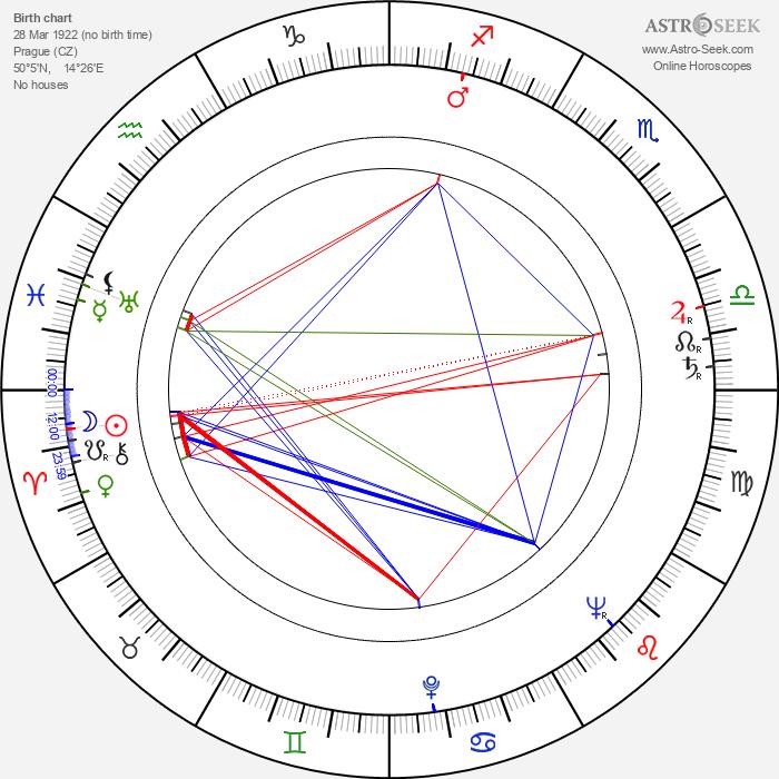 Miloš Steimar - Astrology Natal Birth Chart